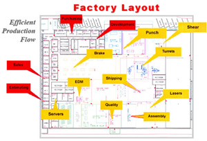 Irving tool for Warehouse layout design software